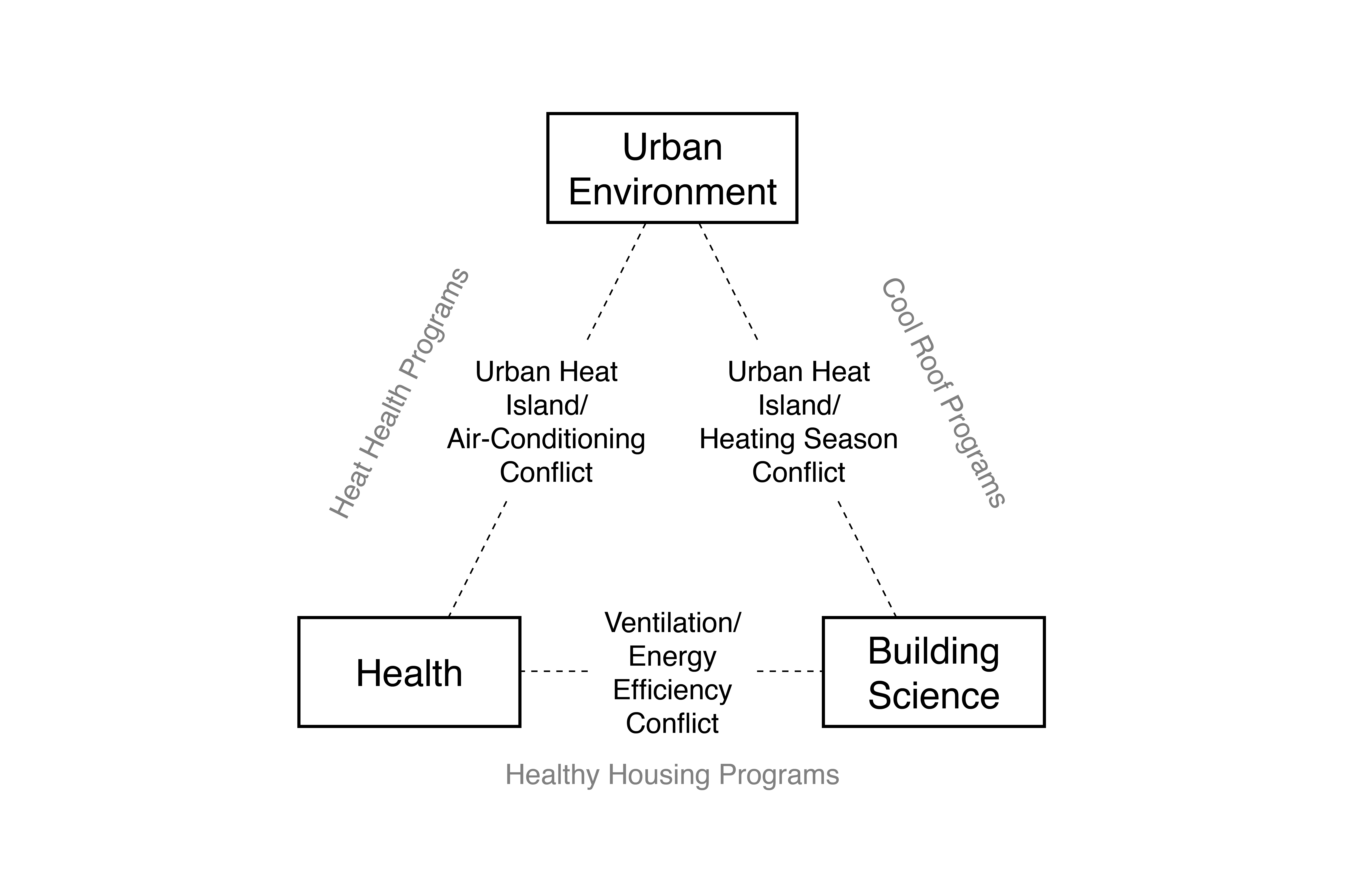 Figure 3: Conflicts among the Health, Building Science, and Urban Environmental Sectors (adapted from Campbell, 1996)