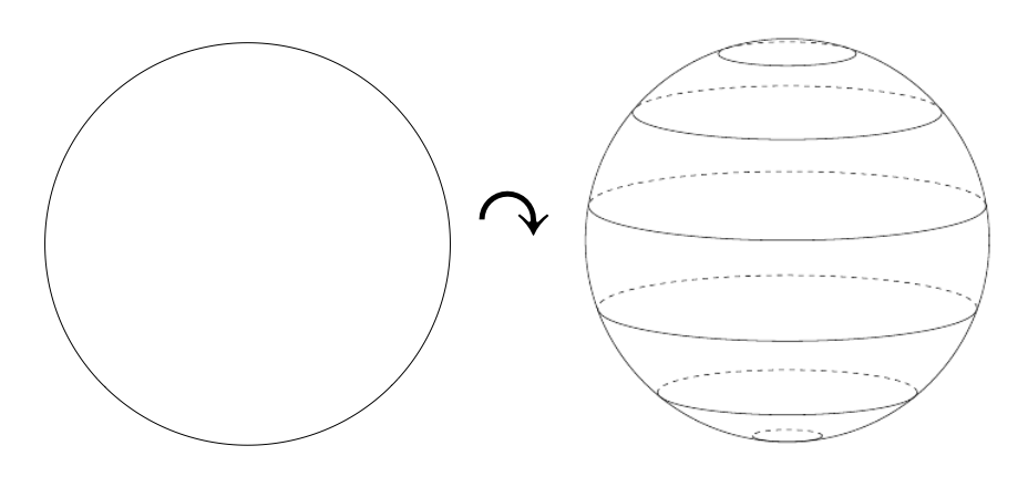 Figure 1: \(S^1\) acting on \(S^2\) by rotations about the \(z\) axis conserves height as shown by the lines of latitude which each depict the orbit of a point at that latitidue.