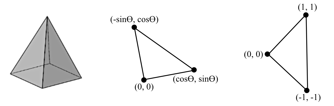 Figure 3: A square based pyramid, an isosceles right triangle slightly rotated so that the legs (if extended) never hit integer lattice points, and another isosceles right triangle: counter examples for simplicity, rationality, and smoothness, respectively.