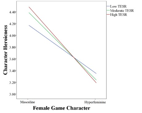 Figure 1. Effect of the TESR condition on character heroicness ratings. TESR significantly moderated the effect of the female game character's gender presentation on mean character heroicness ratings at p = .002.