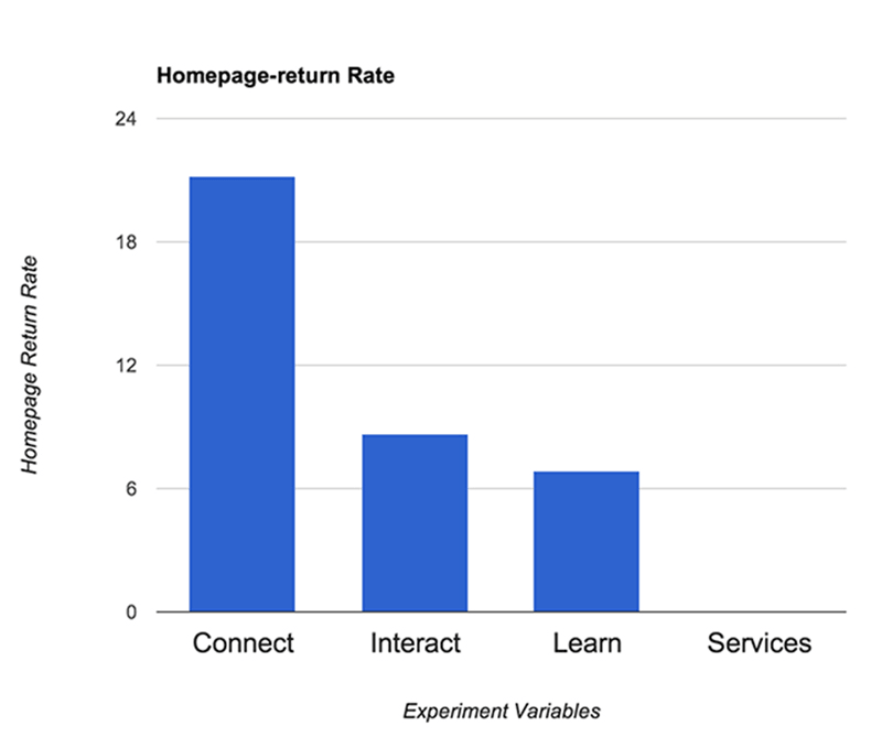 Fig. 12: Experiment Homepage-return Rates