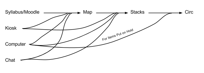 Figure 2. Customer journey map—a user looking for book in the stacks (multichannel).