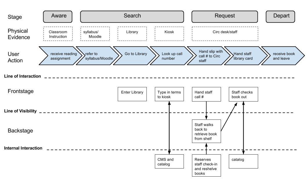 Figure 4. Service blueprint showing overview of user getting book from reserves. This figure illustrates the necessary steps required to check out a book on reserve.