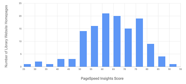 Figure 1. Histogram of PageSpeed Insight scores for library website homepages (n=129).