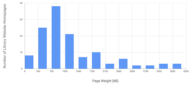 Figure 3. Histogram of page weight for library website homepages (n=129).