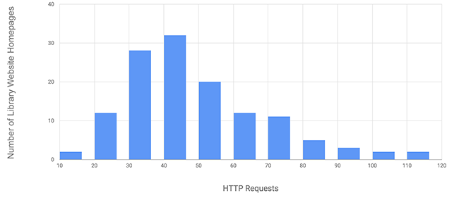 Figure 4. Histogram of HTTP requests for library website homepages (n=129)