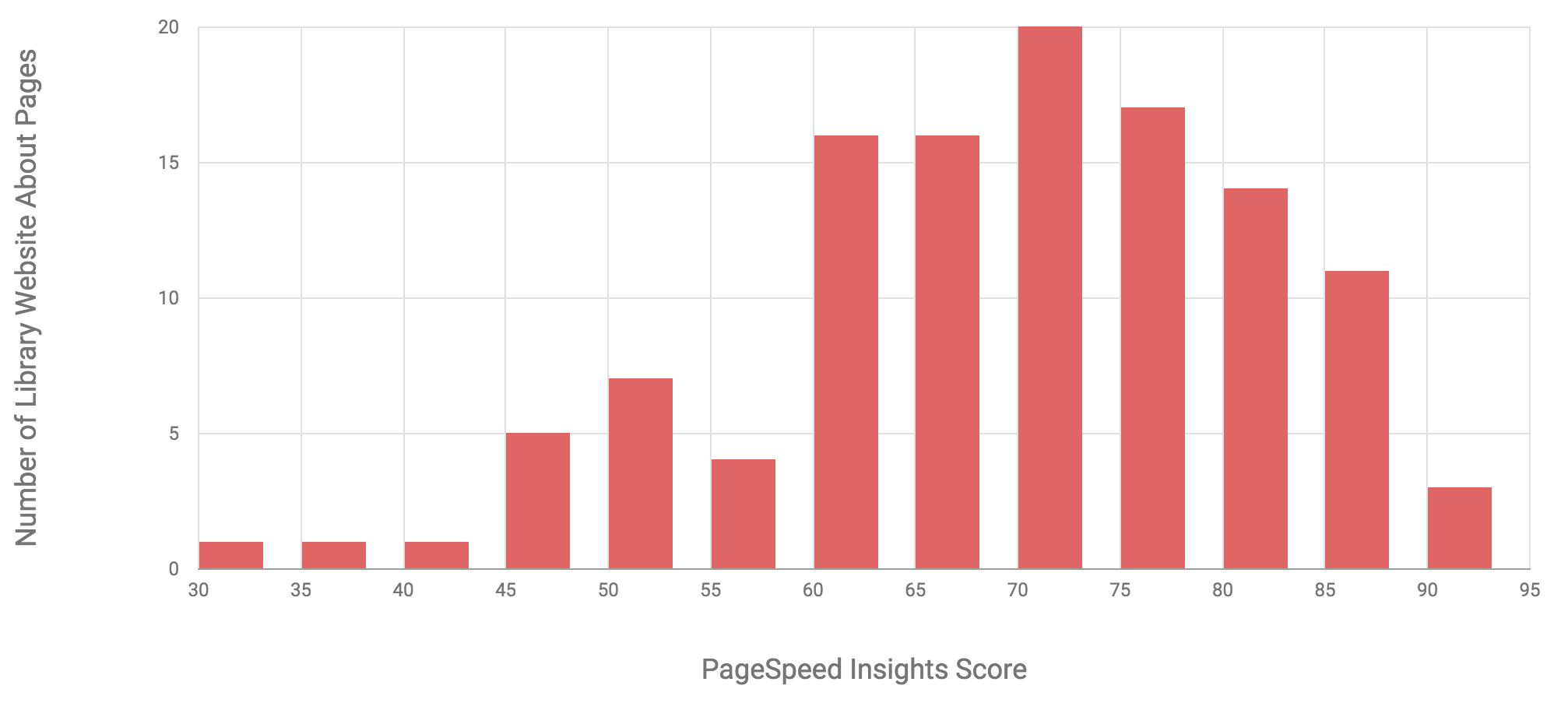 Speed Matters: Performance Enhancements for Library Websites