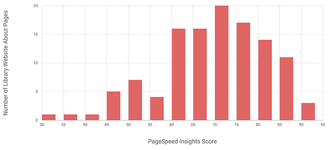 Figure 5. Histogram of PageSpeed Insights scores for library website about pages (n=119).