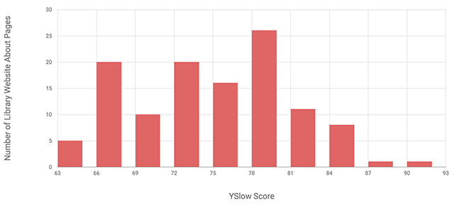 Figure 6. Histogram of YSlow scores for library website about pages (n=119)