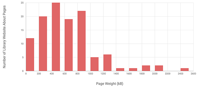 Figure 7. Histogram of page weight for library website about pages (n=119)