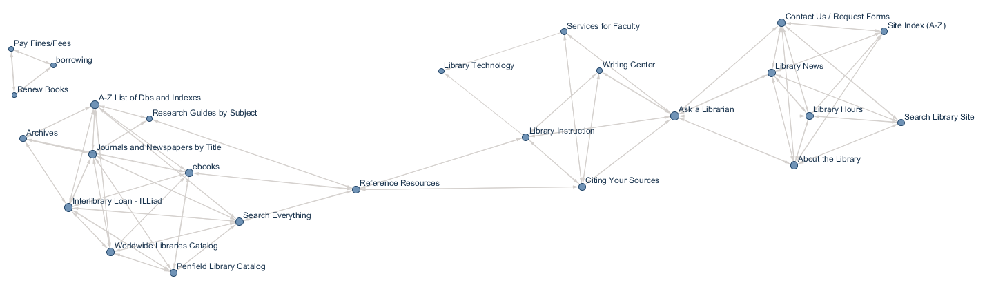 Figure 1. Network graph showing connections between items on SUNY Oswego's Penfield Library homepage that at least half of card sorters agreed on.