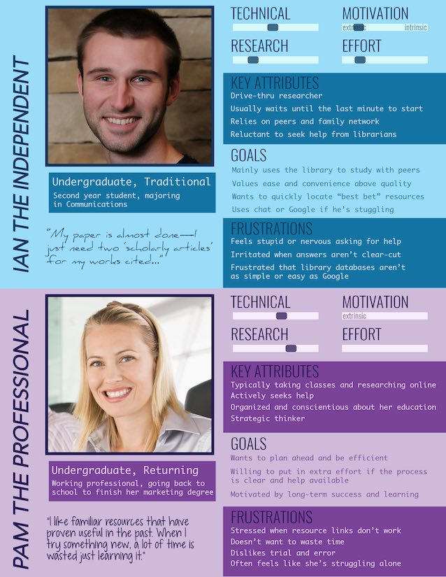 Figure 10.: Front and back of undergraduate student-affiliated personas.