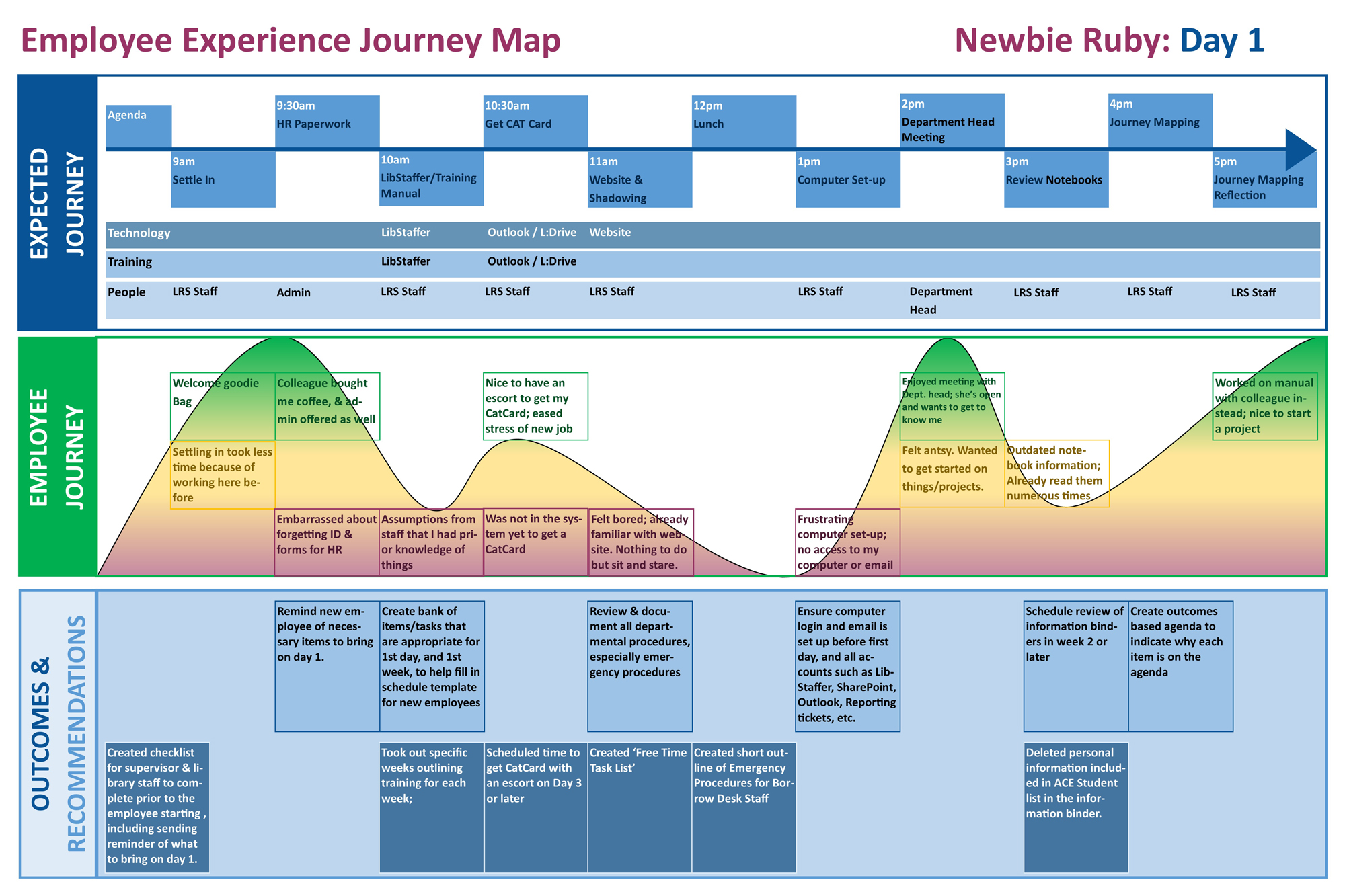 Figure 4. Employee experience journey map for Newbie Ruby's first day.