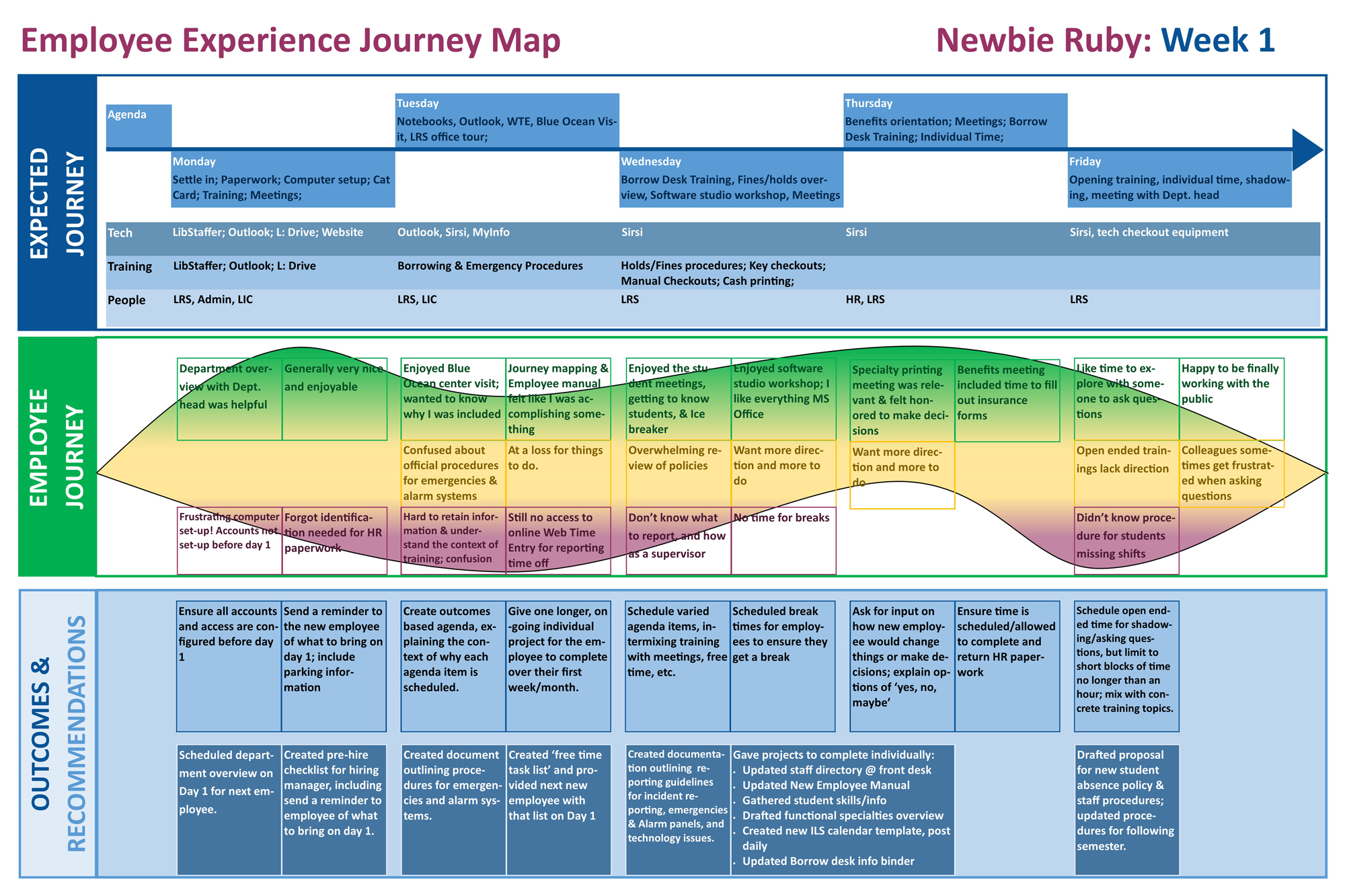 Figure 6. Employee Experience Journey Map for Newbie Ruby's first week.