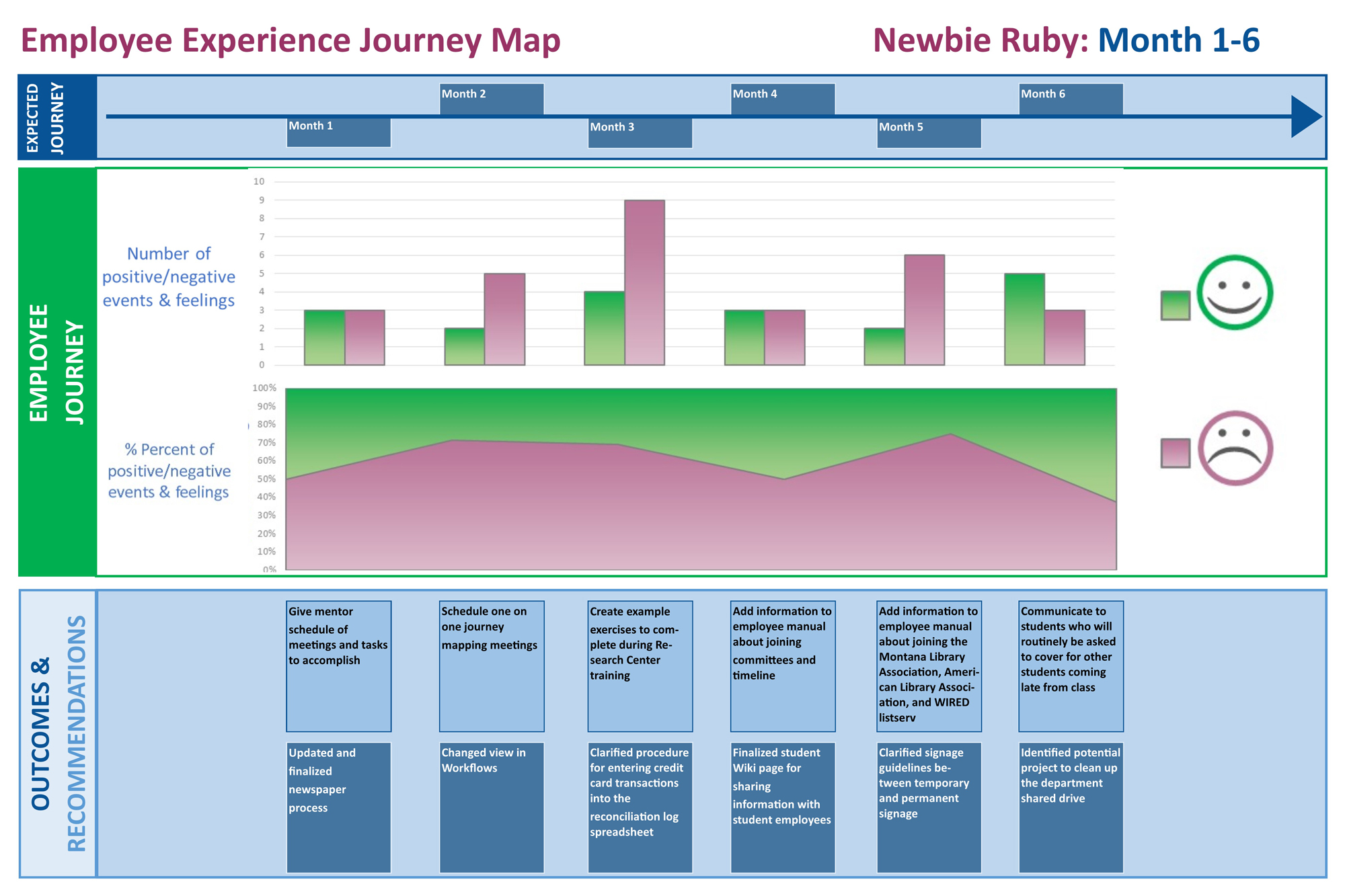 Figure 7. Newbie Ruby's positive and negative experiences over during their first six months.
