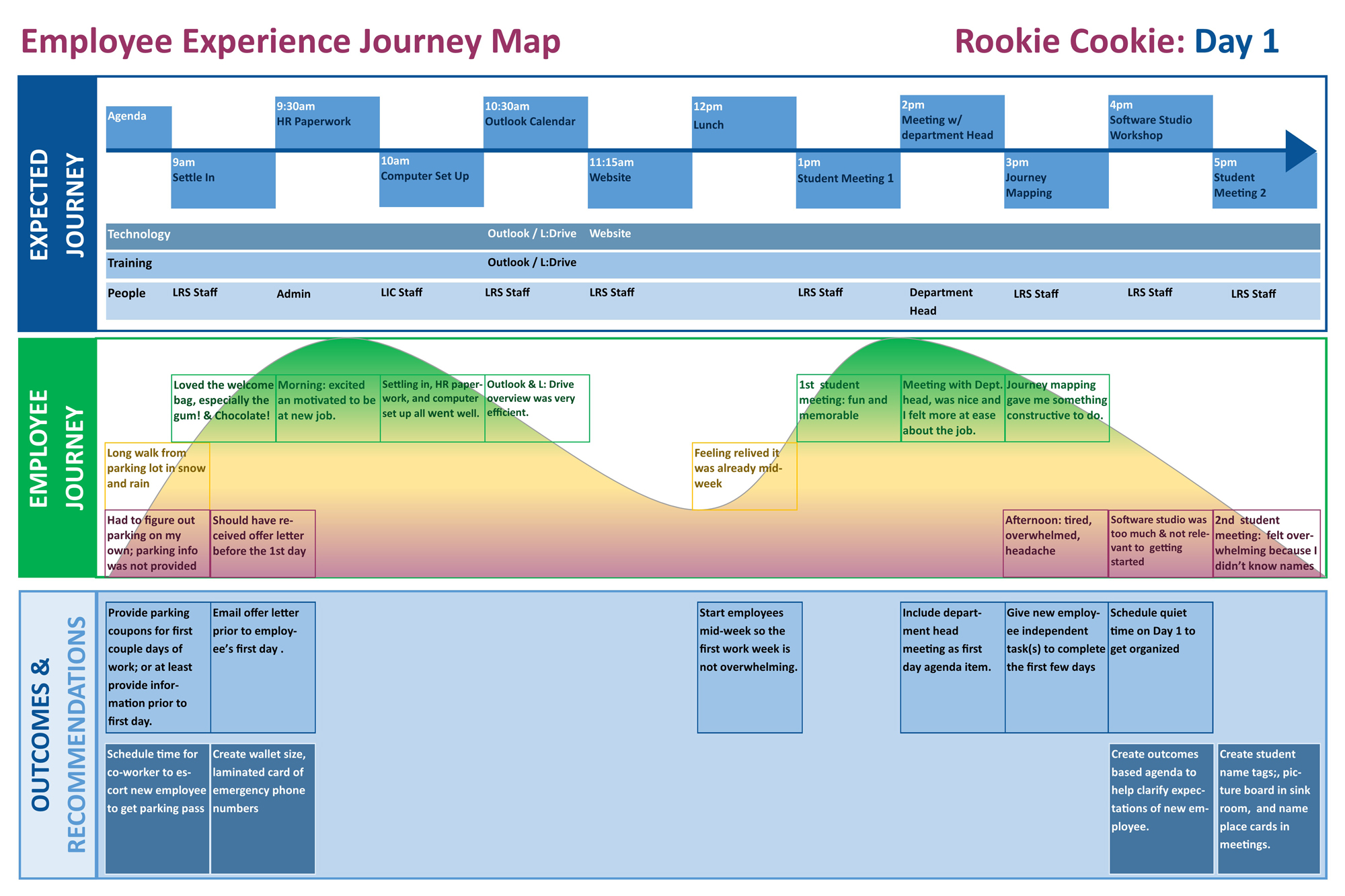 Figure 8. Rookie Cookie's journey during their first day.